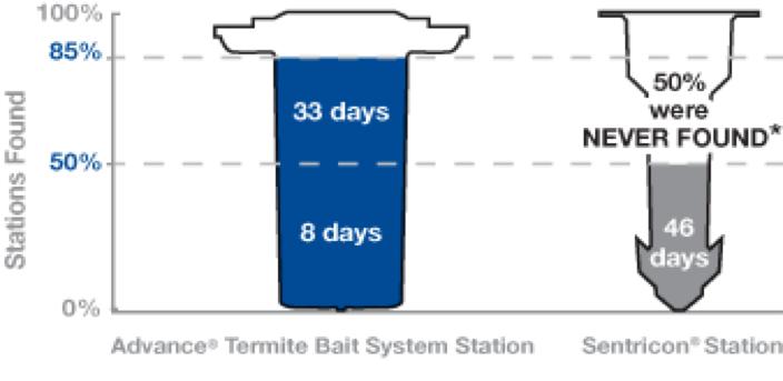 Trelona Atbs Advance Termite Baiting System